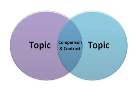 Compare and contrast essay intro example
